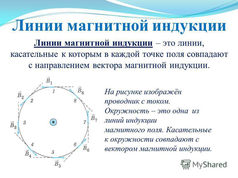 Линии магнитной индукции Линии магнитной индукции – это линии, касательные к которым в каждой точке поля совпадают с направлением вектора магнитной индукции. На рисунке изображён проводник с током. Окружность – это одна из линий индукции магнитного п