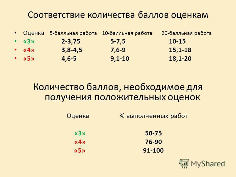 Соответствие количества баллов оценкам Оценка 5-балльная работа 10-балльная работа 20-балльная работа «3»2-3,75 5-7,5 10-15 «4»3,8-4,5 7,6-9 15,1-18 «5»4,6-5 9,1-10 18,1-20 Количество баллов, необходимое для получения положительных оценок Оценка % вы
