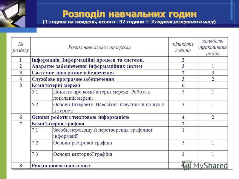 Розподіл навчальних годин Розподіл навчальних годин (1 година на тиждень, всього - 32 години + 3 години резервного часу) розділу Розділ навчальної програми кількість години кількість практичних робіт 1Інформація. Інформаційні процеси та системи.2 2Ап