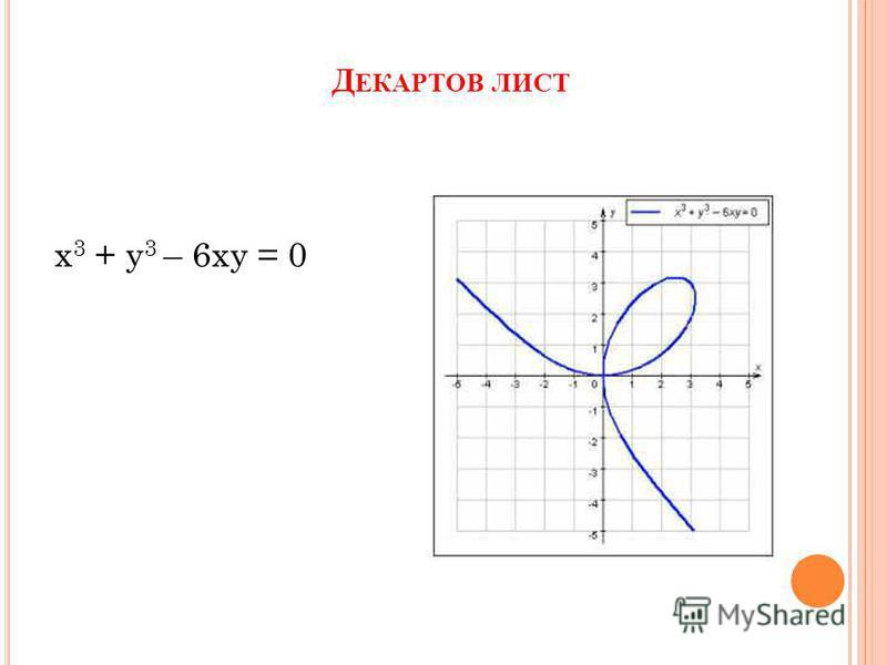 Д ЕКАРТОВ ЛИСТ х 3 + у 3 – 6 ху = 0