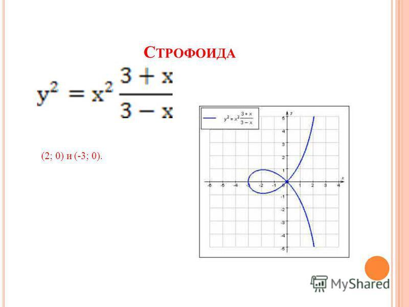 С ТРОФОИДА (2; 0) и (-3; 0).