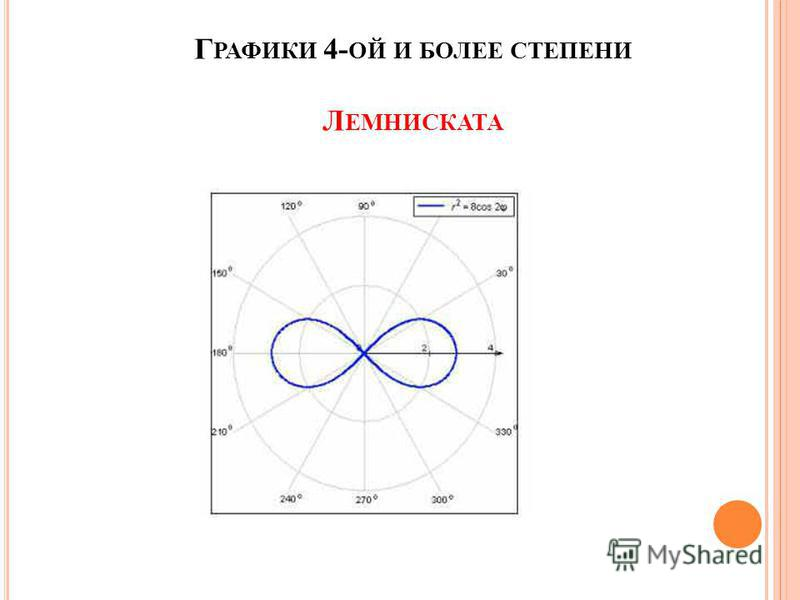 Г РАФИКИ 4- ОЙ И БОЛЕЕ СТЕПЕНИ Л ЕМНИСКАТА