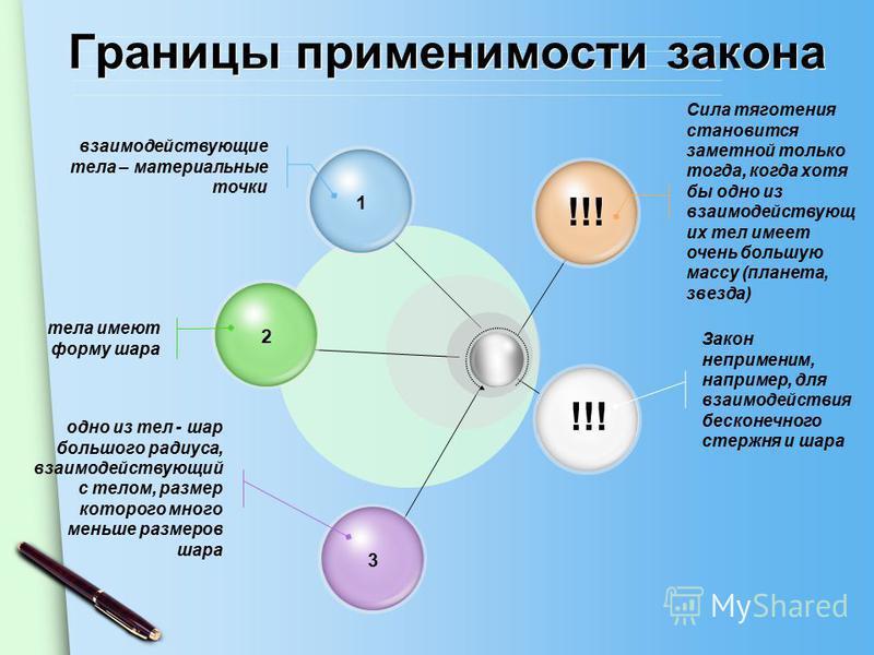 Границы применимости закона 123 !!! Сила тяготения становится заметной только тогда, когда хотя бы одно из взаимодействующих тел имеет очень большую массу (планета, звезда) Закон неприменим, например, для взаимодействия бесконечного стержня и шара вз