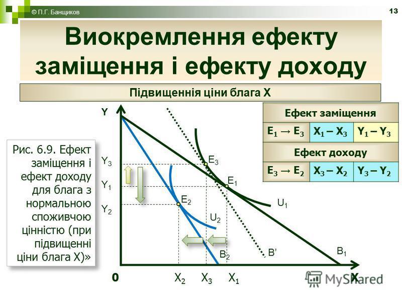 13 Виокремлення ефекту заміщення і ефекту доходу © П.Г. Банщиков Рис. 6.9. Ефект заміщення і ефект доходу для блага з нормальною споживчою цінністю (при підвищенні ціни блага X)» Підвищеннія ціни блага Х Ефект заміщення Е 1 Е 3 X 1 – X 3 Y1 – Y3Y1 –