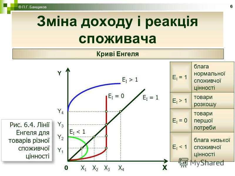 6 Зміна доходу і реакція споживача © П.Г. Банщиков Криві Енгеля Рис. 6.4. Лінії Енгеля для товарів різної споживчої цінності 0 X 1 X 2 X 3 X 4 X YY4Y3Y2Y1YY4Y3Y2Y1 Е І = 1 Е І > 1 Е І = 0 Е І < 1 Е І = 1 блага нормальної споживчої цінності Е І > 1 то