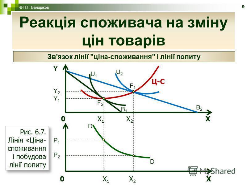 9 Реакція споживача на зміну цін товарів © П.Г. Банщиков Зв'язок лінії ціна-споживання і лінії попиту 0 X 1 X 2 X YY2Y1P1P2YY2Y1P1P2 B2B2 B1B1 U1U1 U2U2 F2F2 F1F1 Рис. 6.7. Лінія «Ціна- споживання і побудова лінії попиту Ц-С 0 X 1 X 2 X D D