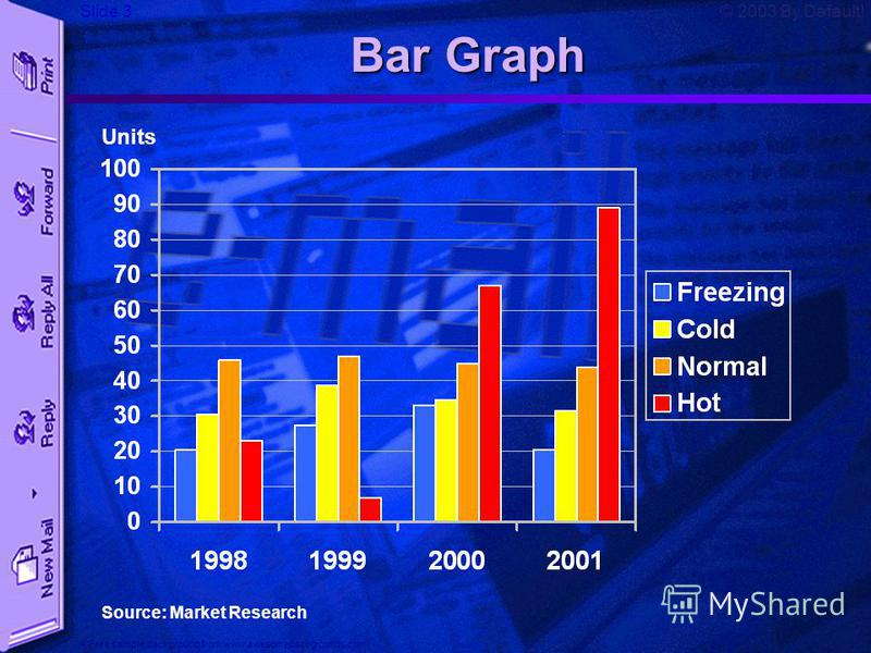 Slide 3 A Free sample background from www.awesomebackgrounds.com © 2003 By Default! Bar Graph Source: Market Research Units