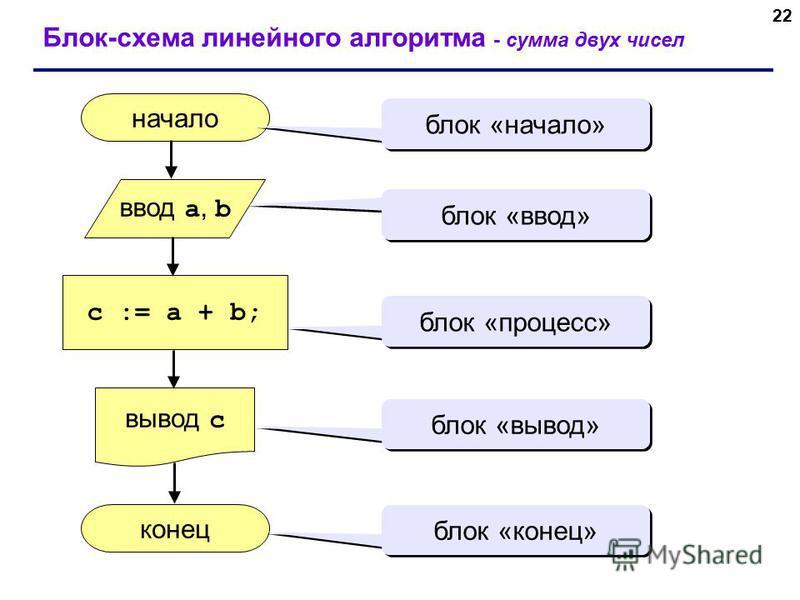 22 Блок-схема линейного алгоритма - сумма двух чисел начало конец c := a + b; ввод a, b вывод c блок «начало» блок «ввод» блок «процесс» блок «вывод» блок «конец»