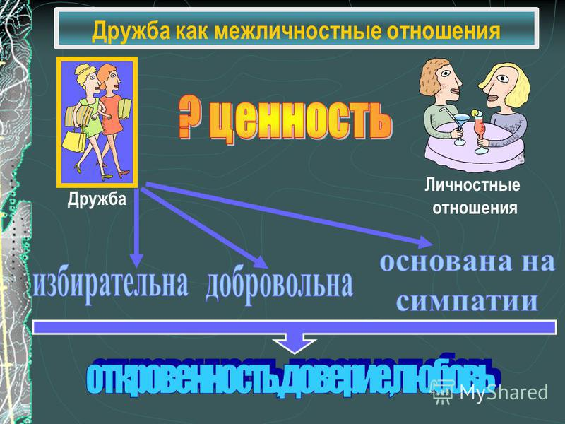 Дружба как межличностные отношения Дружба Личностные отношения