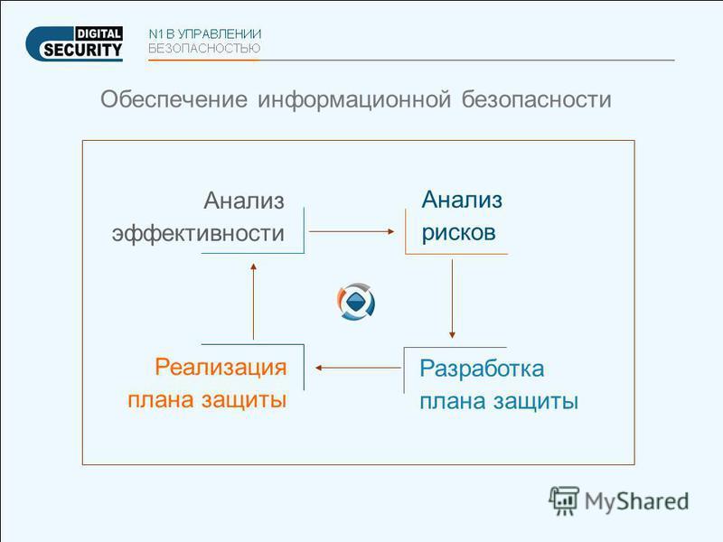 Обеспечение информационной безопасности Анализ рисков Разработка плана защиты Реализация плана защиты Анализ эффективности