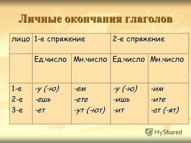 Личные окончания глаголов лицо 1-е спряжение 2-е спряжение Ед.число Мн.число Ед.число Мн.число 1-е 2-е 3-е -у (-ю) -ешь-от-ем-оте -ут (-ют) -у (-ю) -ишь-ит-им-ите -ат (-ят)