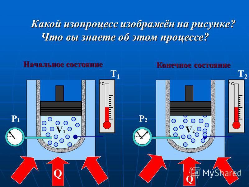 Какой изопроцесс изображён на рисунке? Что вы знаете об этом процессе? Начальное состояние Конечное состояние V2V2 P2P2 Q V1V1 P1P1 Q 0 С0 С 0 С0 С Т1Т1 Т2Т2