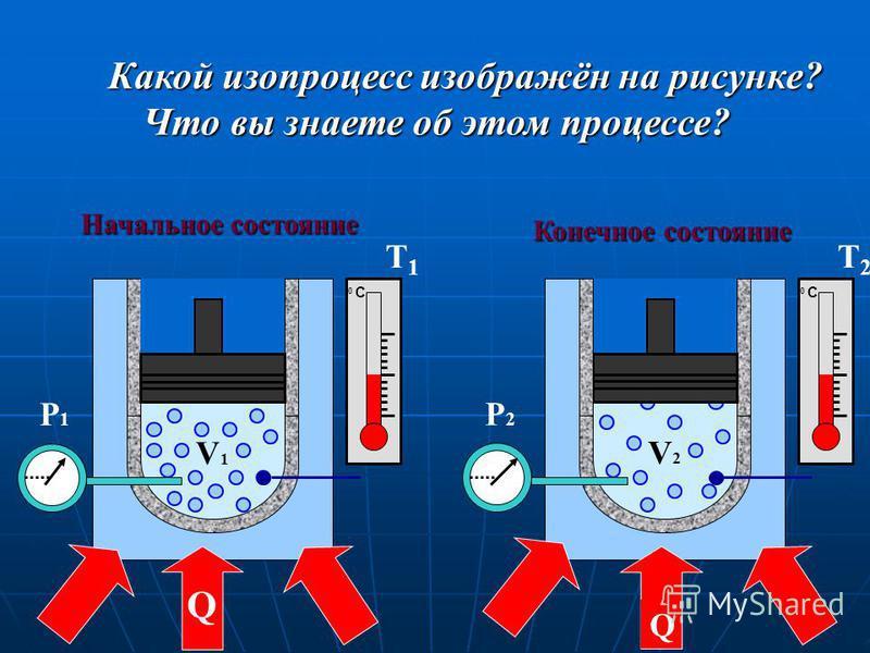 Какой изопроцесс изображён на рисунке? Что вы знаете об этом процессе? Начальное состояние Конечное состояние V2V2 P2P2 Q V1V1 P1P1 Q Т1Т1 Т2Т2 0 С0 С 0 С0 С 0 С0 С