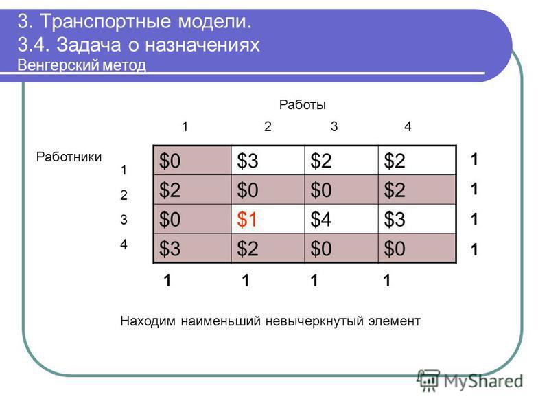 3. Транспортные модели. 3.4. Задача о назначениях Венгерский метод $0$0$3$3$2$2$2$2 $2$2$0$0$0$0$2$2 $0$0$1$1$4$4$3$3 $3$3$2$2$0$0$0$0 11111111 1 1 11 12 3 4 Работы 12341234 Работники Находим наименьший невычеркнутый элемент