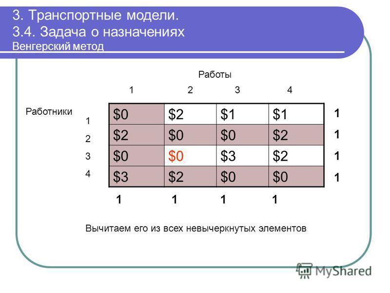 3. Транспортные модели. 3.4. Задача о назначениях Венгерский метод $0$0$2$2$1$1$1$1 $2$2$0$0$0$0$2$2 $0$0$0$0$3$3$2$2 $3$3$2$2$0$0$0$0 11111111 1 1 11 12 3 4 Работы 12341234 Работники Вычитаем его из всех невычеркнутых элементов