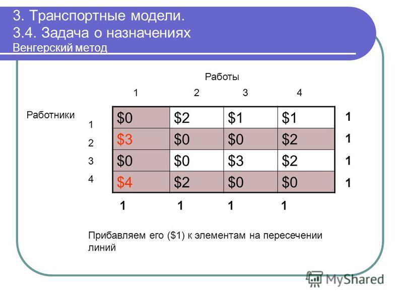 3. Транспортные модели. 3.4. Задача о назначениях Венгерский метод $0$0$2$2$1$1$1$1 $3$3$0$0$0$0$2$2 $0$0$0$0$3$3$2$2 $4$4$2$2$0$0$0$0 11111111 1 1 11 12 3 4 Работы 12341234 Работники Прибавляем его ($1) к элементам на пересечении линий