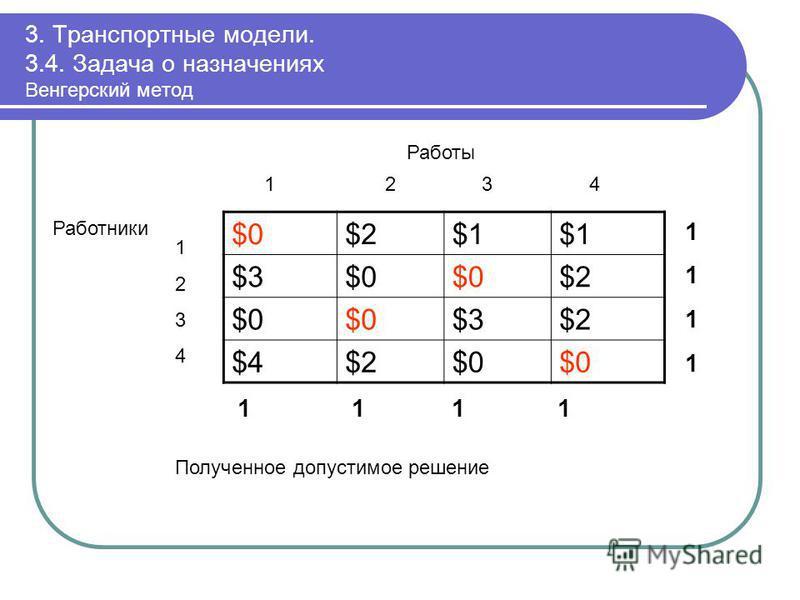 3. Транспортные модели. 3.4. Задача о назначениях Венгерский метод $0$0$2$2$1$1$1$1 $3$3$0$0$0$0$2$2 $0$0$0$0$3$3$2$2 $4$4$2$2$0$0$0$0 11111111 1 1 11 12 3 4 Работы 12341234 Работники Полученное допустимое решение