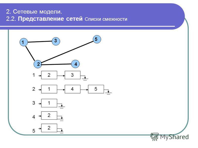 2. Сетевые модели. 2.2. Представление сетей Списки смежности 5 24 1 3 1 2 3 4 5 23 451 1 2 2