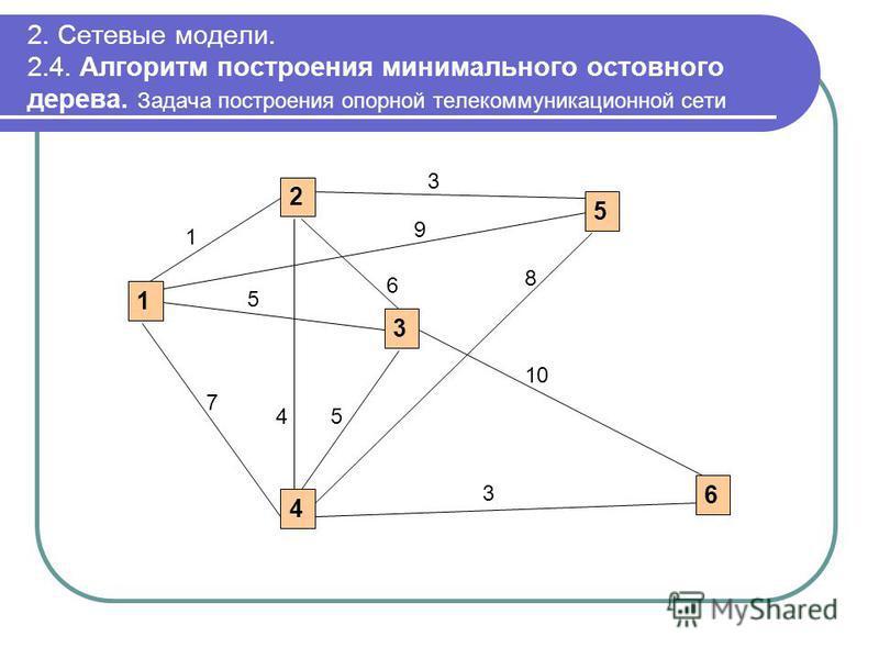 2. Сетевые модели. 2.4. Алгоритм построения минимального остовного дерева. Задача построения опорной телекоммуникационной сети 1 2 3 4 5 6 1 4 9 5 7 5 6 10 3 3 8