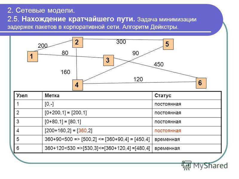 2. Сетевые модели. 2.5. Нахождение кратчайшего пути. Задача минимизации задержек пакетов в корпоративной сети. Алгоритм Дейкстры. Узел МеткаСтатус 1[0,-]постоянная 2[0+200,1] = [200,1]постоянная 3[0+80,1] = [80,1]постоянная 4[200+160,2] = [360,2]пост