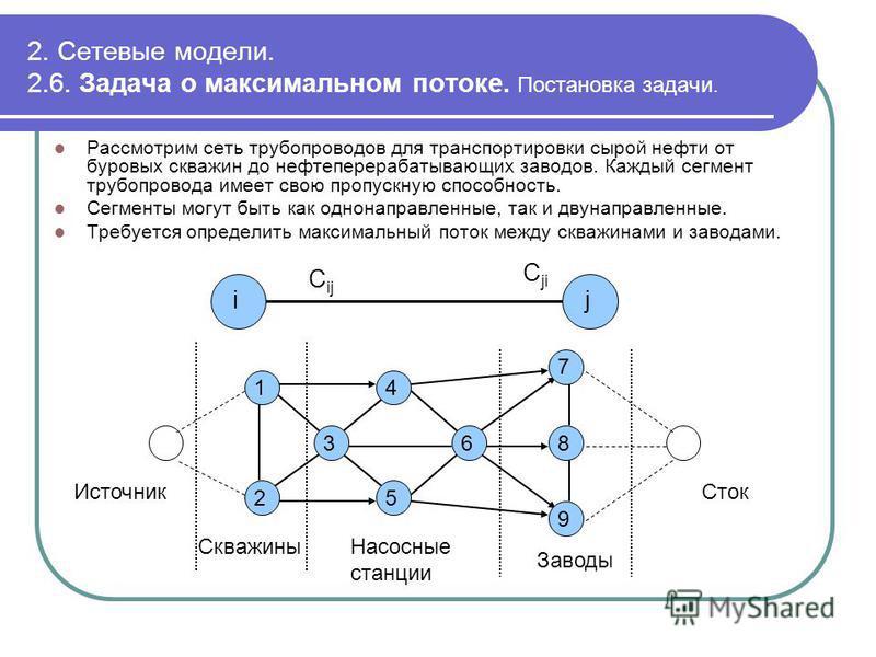2. Сетевые модели. 2.6. Задача о максимальном потоке. Постановка задачи. Рассмотрим сеть трубопроводов для транспортировки сырой нефти от буровых скважин до нефтеперерабатывающих заводов. Каждый сегмент трубопровода имеет свою пропускную способность.
