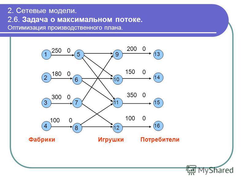 2. Сетевые модели. 2.6. Задача о максимальном потоке. Оптимизация производственного плана. 1 2 3 250 0 Фабрики 4 5 6 7 8 0 0 0 180 300 100 9 11 10 12 14 13 15 16 Потребители 200 0 0 0 350 100 150 Игрушки 0