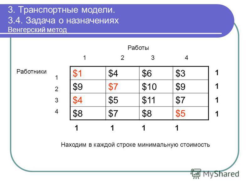 3. Транспортные модели. 3.4. Задача о назначениях Венгерский метод $1$4$6$3 $9$7$10$9 $4$5$11$7 $8$7$8$5 11111111 1 1 11 12 3 4 Работы 12341234 Работники Находим в каждой строке минимальную стоимость