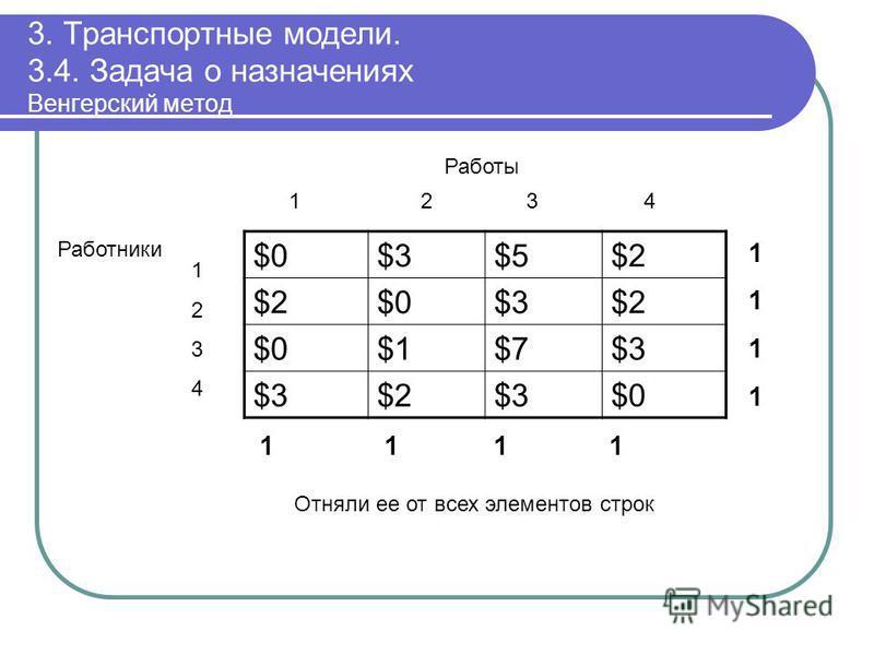 3. Транспортные модели. 3.4. Задача о назначениях Венгерский метод $0$0$3$3$5$5$2$2 $2$2$0$0$3$3$2$2 $0$0$1$1$7$7$3$3 $3$3$2$2$3$3$0$0 11111111 1 1 11 12 3 4 Работы 12341234 Работники Отняли ее от всех элементов строк