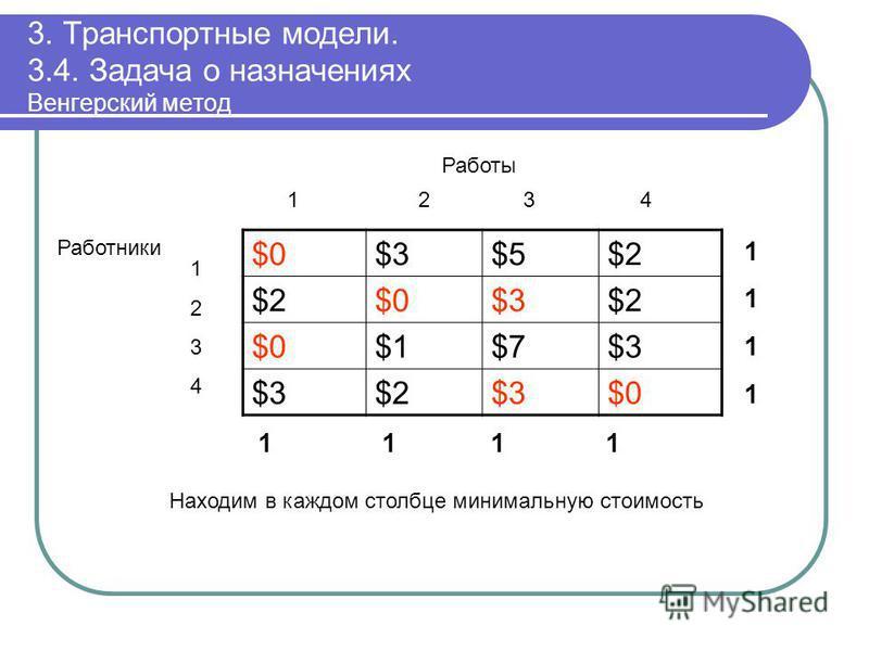 3. Транспортные модели. 3.4. Задача о назначениях Венгерский метод $0$0$3$3$5$5$2$2 $2$2$0$0$3$3$2$2 $0$0$1$1$7$7$3$3 $3$3$2$2$3$3$0$0 11111111 1 1 11 12 3 4 Работы 12341234 Работники Находим в каждом столбце минимальную стоимость