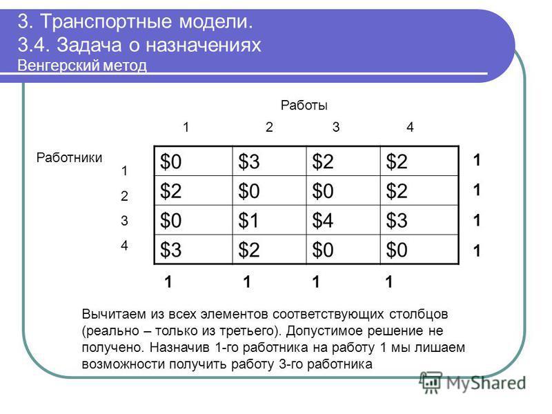 3. Транспортные модели. 3.4. Задача о назначениях Венгерский метод $0$0$3$3$2$2$2$2 $2$2$0$0$0$0$2$2 $0$0$1$1$4$4$3$3 $3$3$2$2$0$0$0$0 11111111 1 1 11 12 3 4 Работы 12341234 Работники Вычитаем из всех элементов соответствующих столбцов (реально – тол