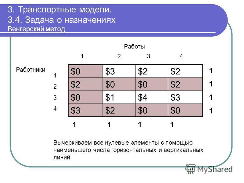 3. Транспортные модели. 3.4. Задача о назначениях Венгерский метод $0$0$3$3$2$2$2$2 $2$2$0$0$0$0$2$2 $0$0$1$1$4$4$3$3 $3$3$2$2$0$0$0$0 11111111 1 1 11 12 3 4 Работы 12341234 Работники Вычеркиваем все нулевые элементы с помощью наименьшего числа гориз