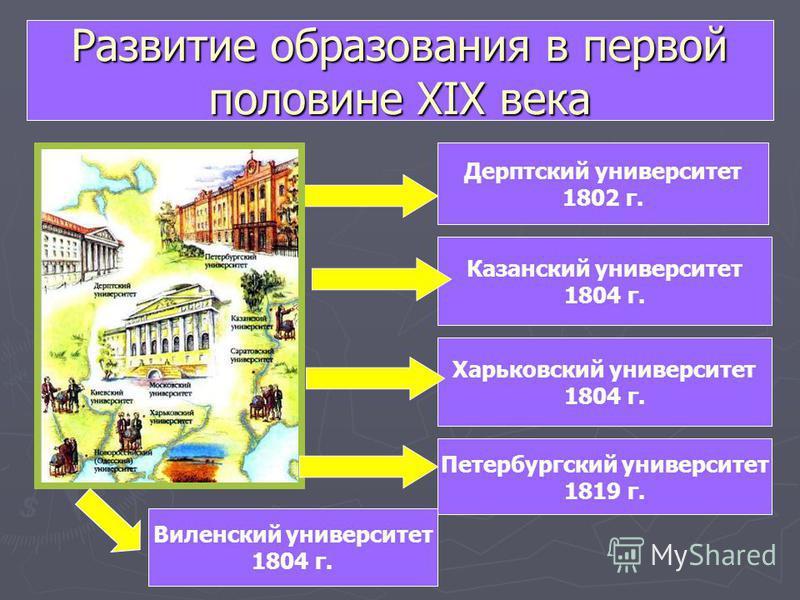 Дерптский университет 1802 г. Харьковский университет 1804 г. Казанский университет 1804 г. Виленский университет 1804 г. Петербургский университет 1819 г.