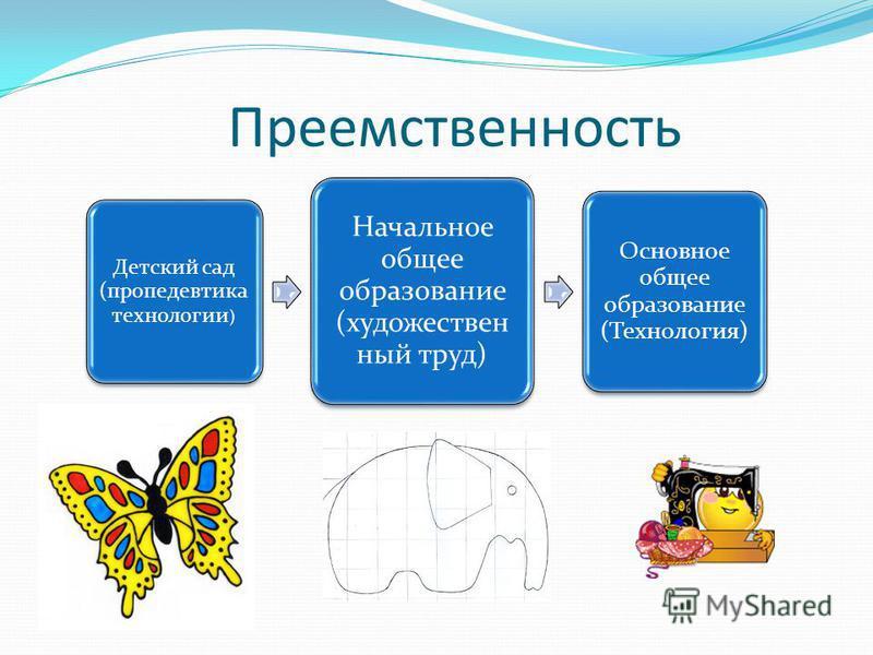 Преемственность Детский сад (пропедевтика технологии ) Начальное общее образование (художественный труд) Основное общее образование (Технология)