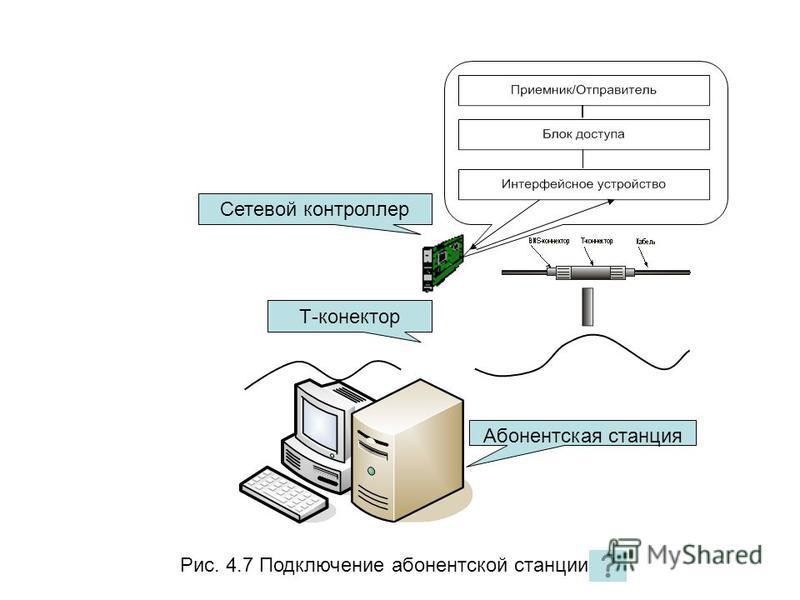 Т-коннектор Сетевой контроллер Абонентская станция Рис. 4.7 Подключение абонентской станции
