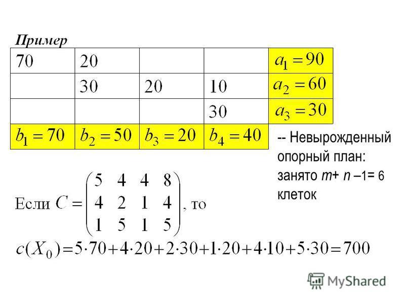-- Невырожденный опорный план: занято m + n – 1 = 6 клеток