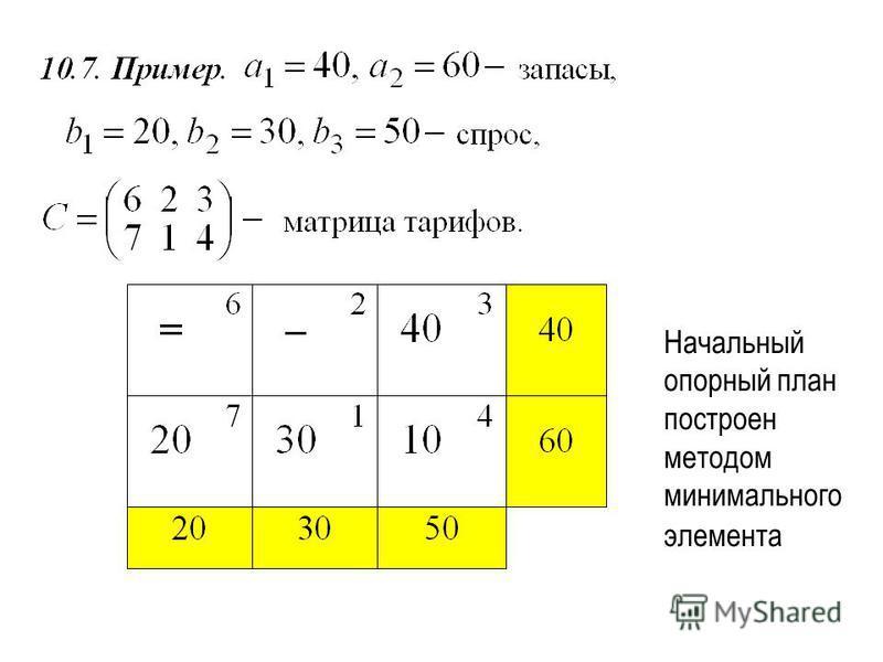 Начальный опорный план построен методом минимального элемента