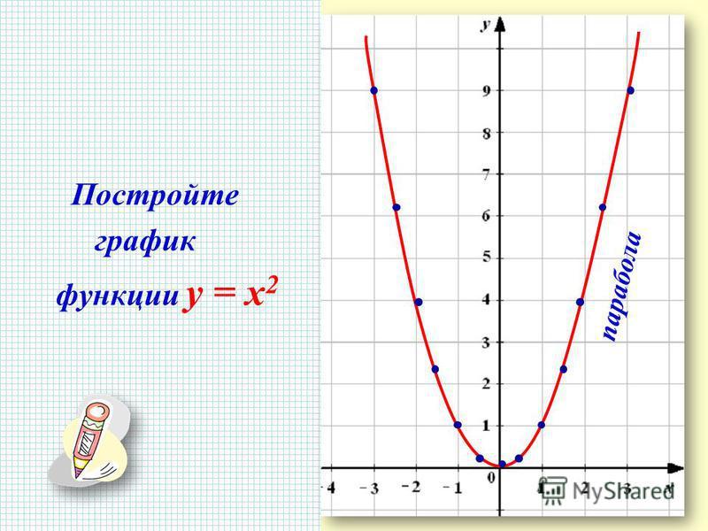 Постройте график функции y = x 2 парабола