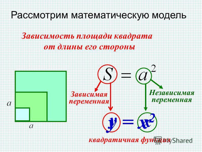 Зависимость площади квадрата от длины его стороны квадратичная функция Зависимая переменная Независимая переменная y = x 2 y x Рассмотрим математическую модель