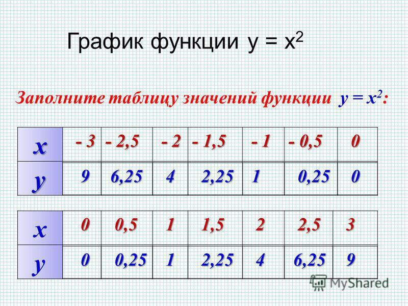 х - 3 - 3 - 2,5- 2,5- 2,5- 2,5 - 2 - 2 - 1,5 - 1 - 1 - 0,5 0 y Заполните таблицу значений функции y = x 2 : х 0 0 0,5 0,5 1 1,5 1,5 2 2,5 2,5 3 y 9 6,25 6,25 4 2,25 2,25 1 0,25 0,25 0 0 1 2,25 2,25 4 6,25 6,25 9 График функции у = х 2