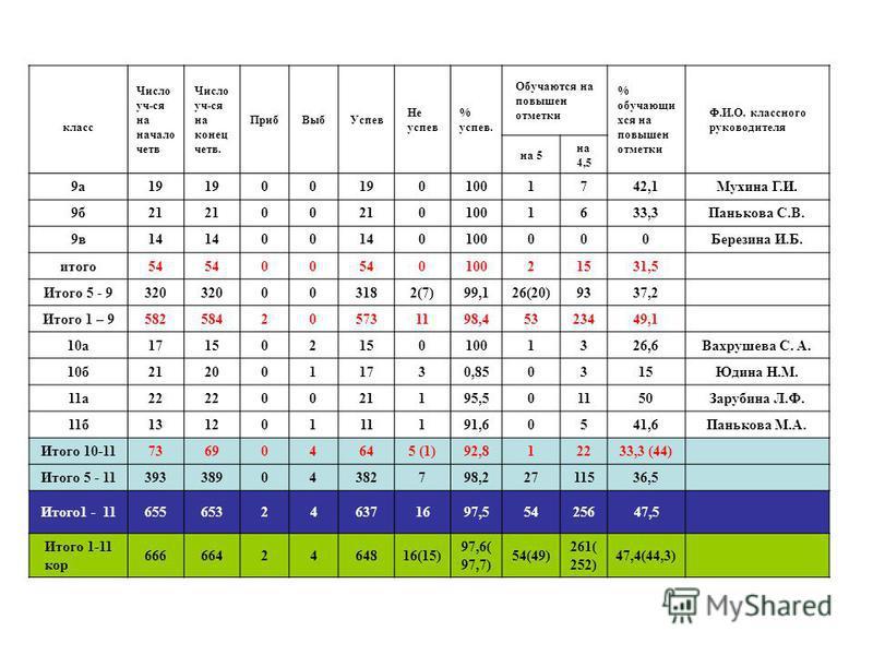 класс Число уч-ся на начало четв Число уч-ся на конец четв. Приб ВыбУспев Не успев % успев. Обучаются на повышен отметки % обучающихся на повышен отметки Ф.И.О. классного руководителя на 5 на 4,5 9 а 19 00 01001742,1Мухина Г.И. 9 б 21 00 01001633,3Па
