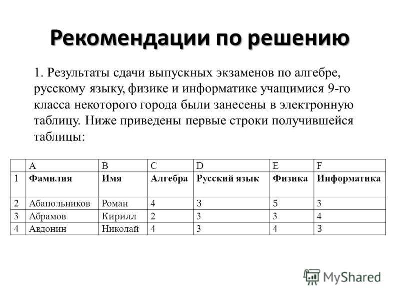 1. Результаты сдачи выпускных экзаменов по алгебре, русскому языку, физике и информатике учащимися 9-го класса некоторого города были занесены в электронную таблицу. Ниже приведены первые строки получившейся таблицы: ABCDEF 1Фамилия ИмяАлгебра Русски