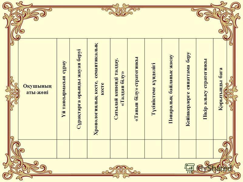 Оқушының аты-жөні Үй тапсырмасын сұрау Сұрақтарға орынды жауап беруі Хронологиялық кесте, семантикалық кесте Сатылай кешенді талдау. «Талдап білу» «Танып білу» стратегиясы Түсініктеме күнделігі Пәнаралық байланыс жасау Кейіпкерлерге сипаттама беру Пі