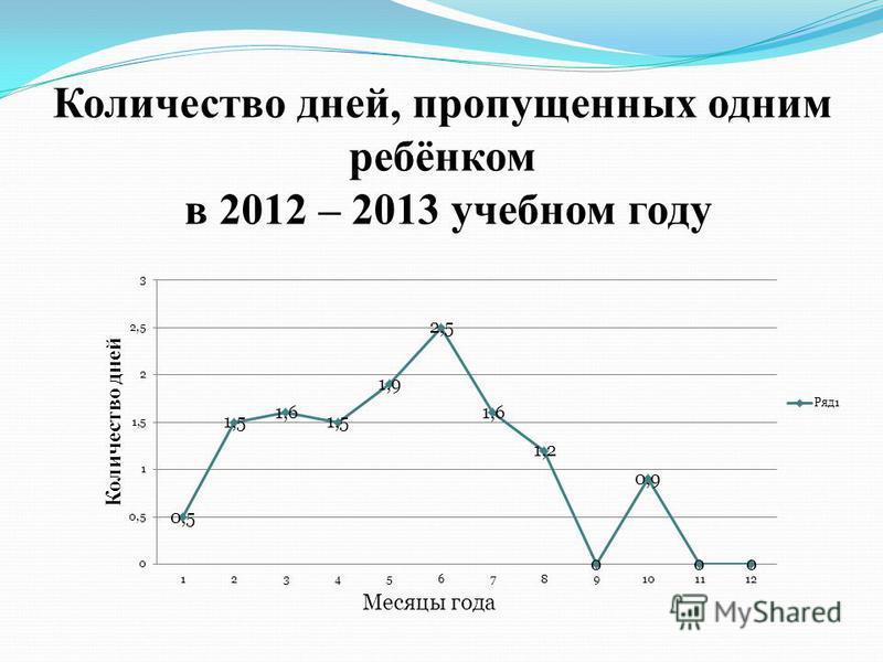 Количество дней, пропущенных одним ребёнком в 2012 – 2013 учебном году