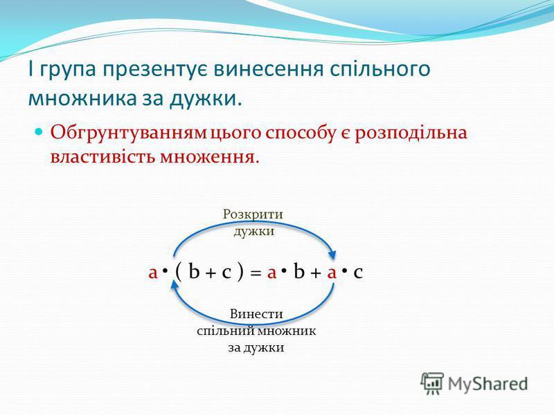 І група презентує винесення спільного множника за дужки. Обгрунтуванням цього способу є розподільна властивість множення. a ( b + c ) = a b + a c Розкрити дужки Винести спільний множник за дужки