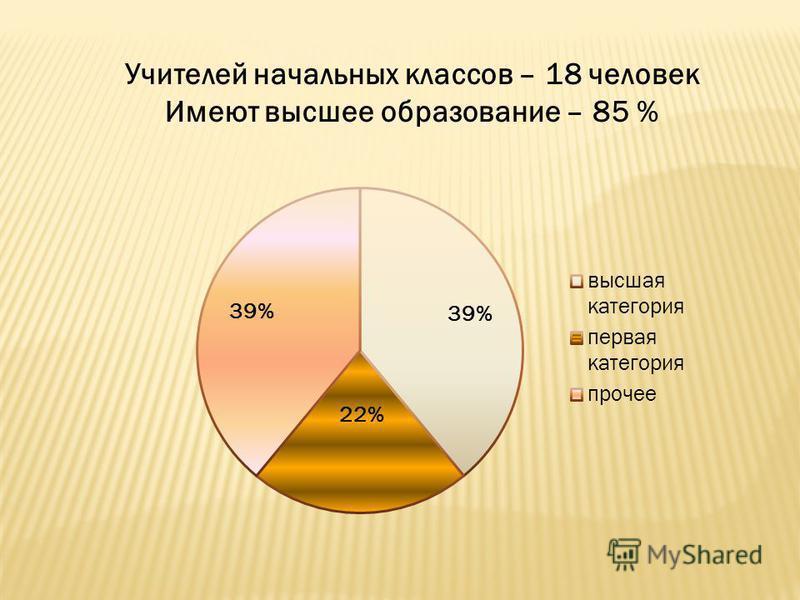 Учителей начальных классов – 18 человек Имеют высшее образование – 85 %