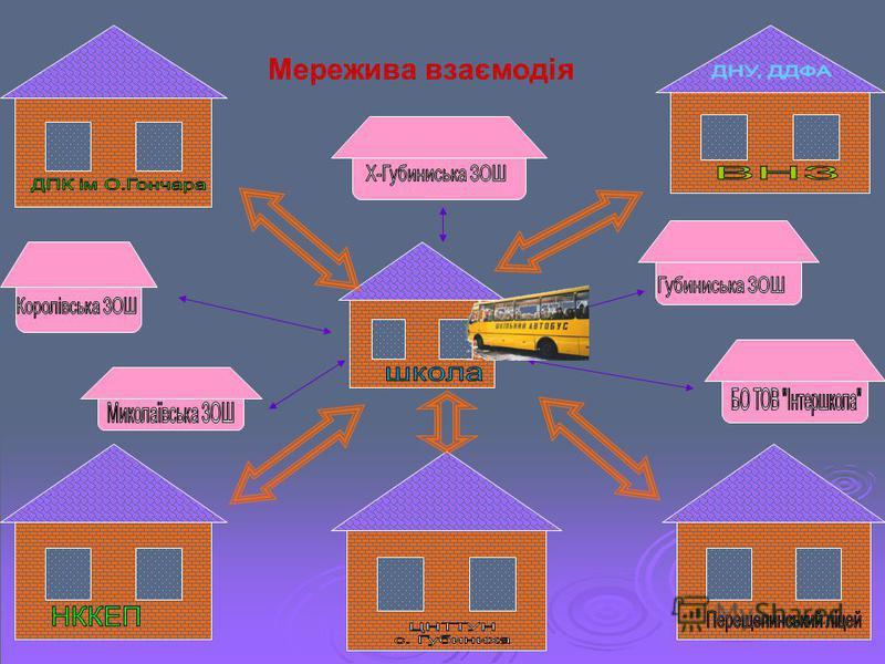 Мережива взаємодія