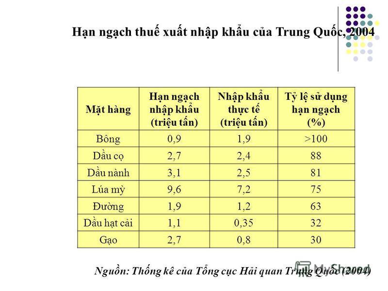 Hn ngch nhp khu Bãi b ch đ hn ngch nhp khu theo lch trình 2 – 10 năm, tùy theo sn phm. Trong đó có ph tùng ôtô, qu có mùi (h chanh), tht bò, v.v… và tip tc đưc cm nhp khu thuc lá, hàng tiêu dùng, ph tùng ôtô, v.v.. đã s dng Theo Hip đnh Thương mi Vit