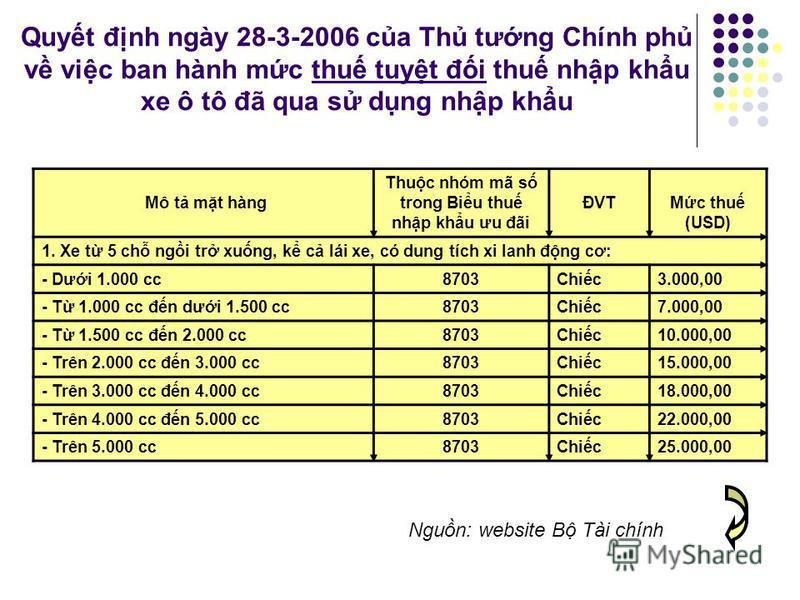 Ví d thu quan bo h Thu quan bo h: đc bit là đi vi hàng nông sn các nưc PT. Thu quan trung bình ca các H nông sn trên TG vn mc 40% so vi mc tương ng t 1-5% ca hàng ch tác (Viatte 1999). Nhng nông sn mà nhng nưc ĐPT có li th, như ngũ cc, đưng, sa, thưn