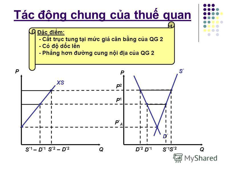 Tác đng chung ca thu quan Q P P Q MD D S A PAPA P2P2 P1P1 S2S2 D2D2 D 2 – S 2 2 S1S1 D1D1 D 1 – S 1 1 Đc đim: - Ct trc tung ti mc giá cân bng ca QG 1 - Có đ dc xung - Phng hơn đưng cu ni đa ca QG 1