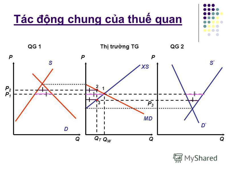 Tác đng chung ca thu quan P2P2 P*AP*A D*D* S*S* P1P1 XS P P Q Q S *2 – D *2 S *2 D *2 D *1 S *1 S *1 – D *1 Đc đim: - Ct trc tung ti mc giá cân bng ca QG 2 - Có đ dc lên - Phng hơn đưng cung ni đa ca QG 2